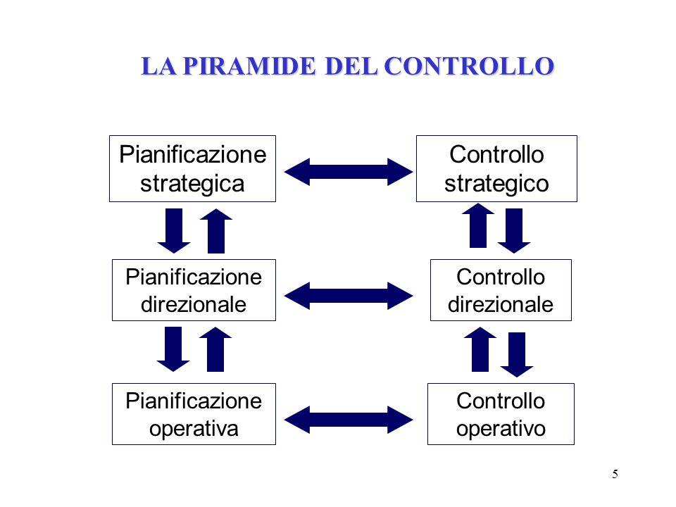 LA PIRAMIDE DEL CONTROLLO