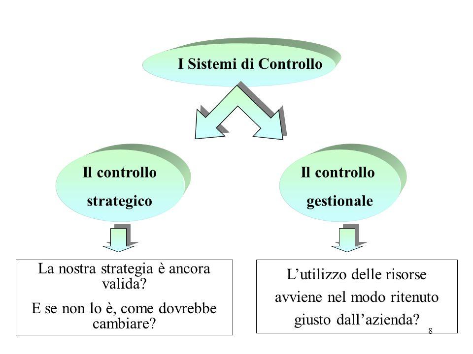 I Sistemi di Controllo Il controllo strategico Il controllo gestionale