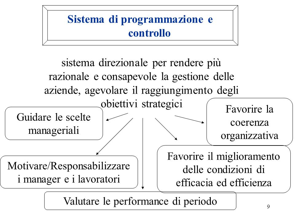 Sistema di programmazione e controllo