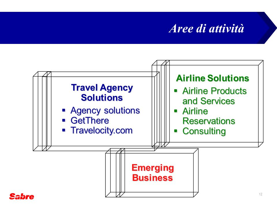 Travel Agency Solutions