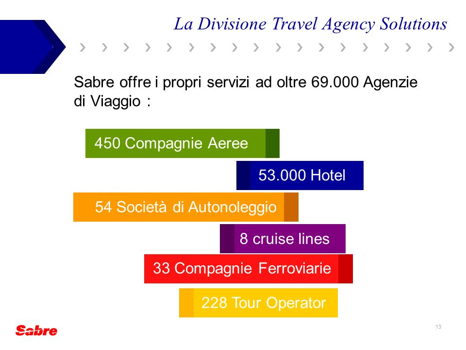La Divisione Travel Agency Solutions