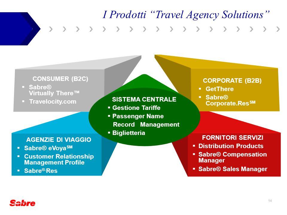 I Prodotti Travel Agency Solutions