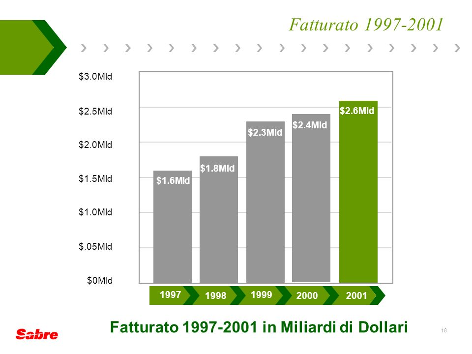 Fatturato 1997-2001 in Miliardi di Dollari