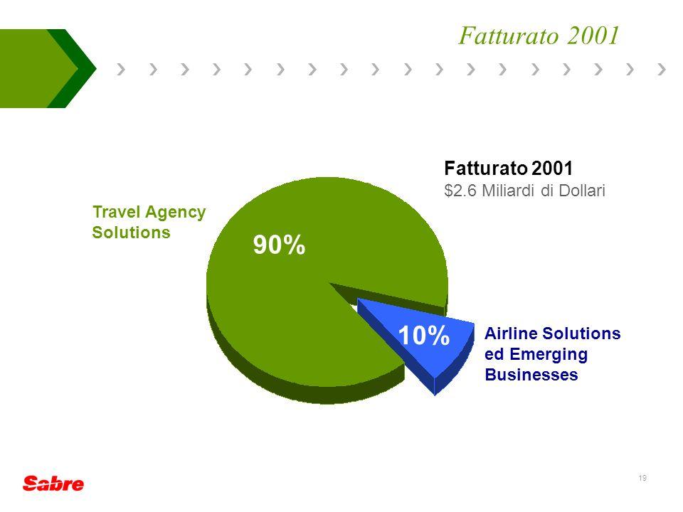 Fatturato 2001 90% 10% Fatturato 2001 $2.6 Miliardi di Dollari