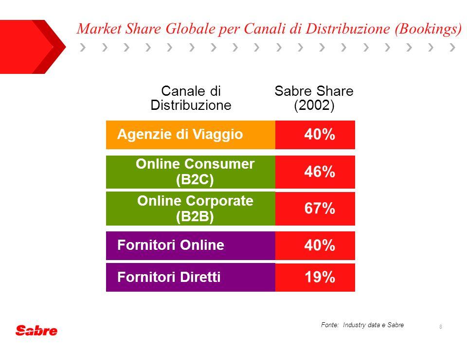 Market Share Globale per Canali di Distribuzione (Bookings)