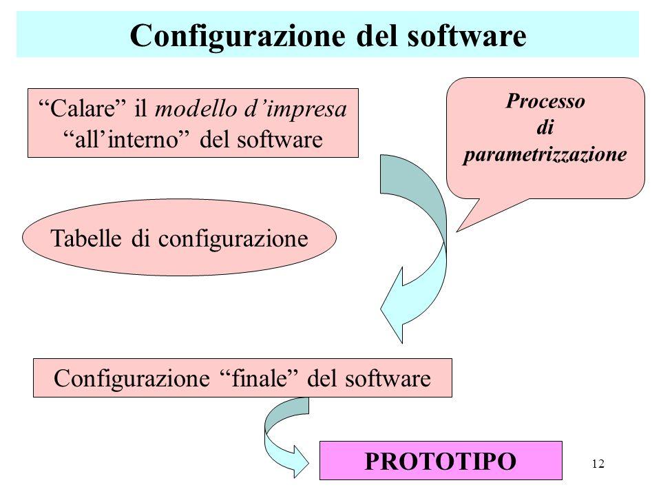 Configurazione del software
