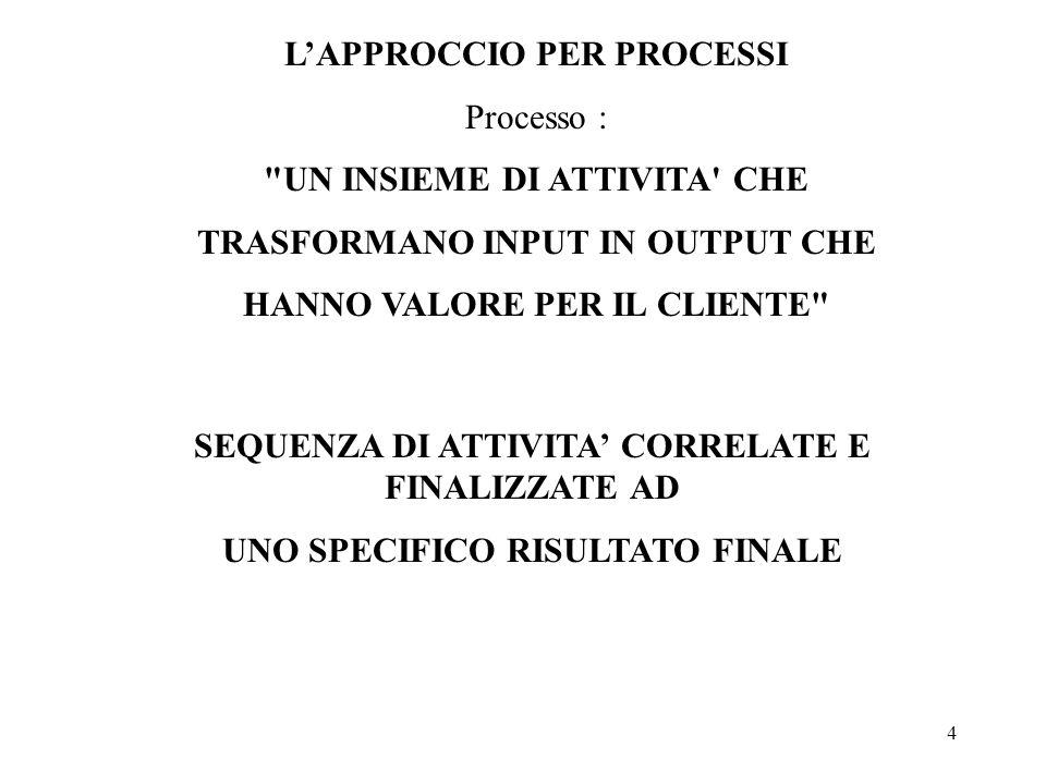 L'APPROCCIO PER PROCESSI Processo : UN INSIEME DI ATTIVITA CHE