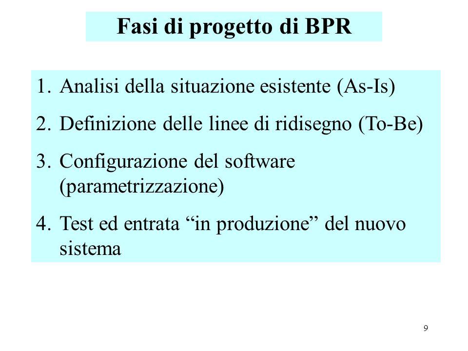 Fasi di progetto di BPR Analisi della situazione esistente (As-Is)