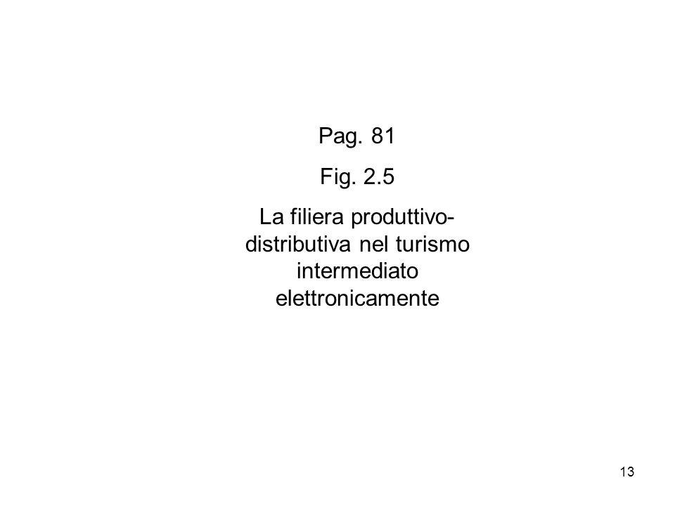 Pag. 81 Fig. 2.5 La filiera produttivo-distributiva nel turismo intermediato elettronicamente