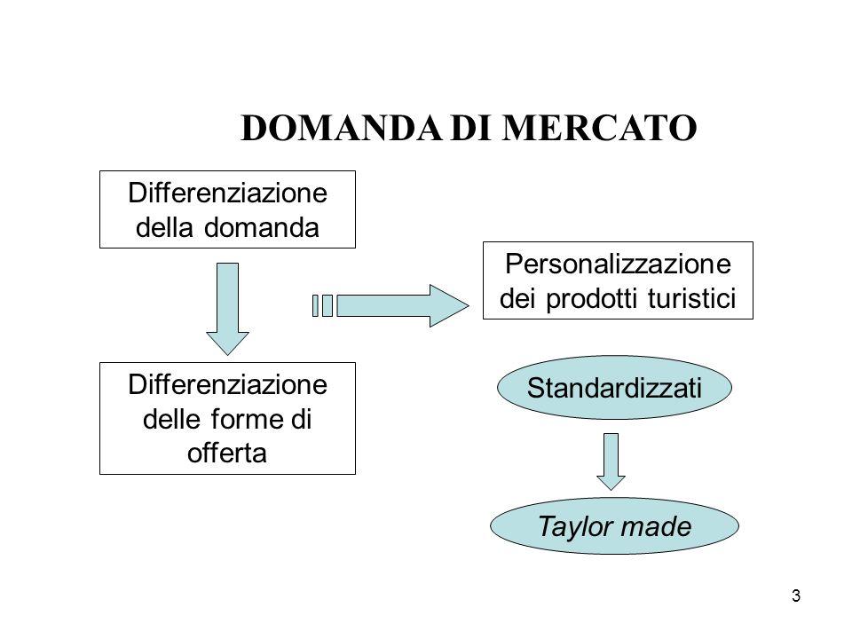 DOMANDA DI MERCATO Differenziazione della domanda