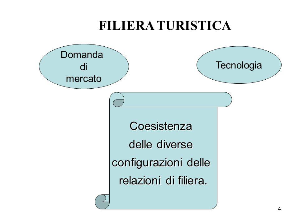 FILIERA TURISTICA Coesistenza delle diverse configurazioni delle
