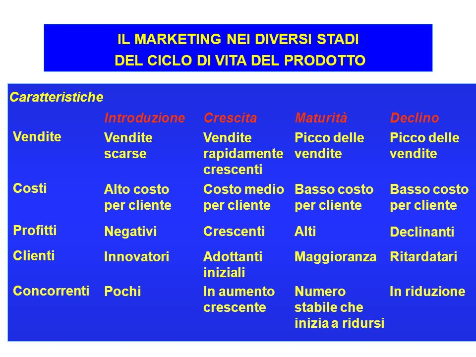 IL MARKETING NEI DIVERSI STADI DEL CICLO DI VITA DEL PRODOTTO