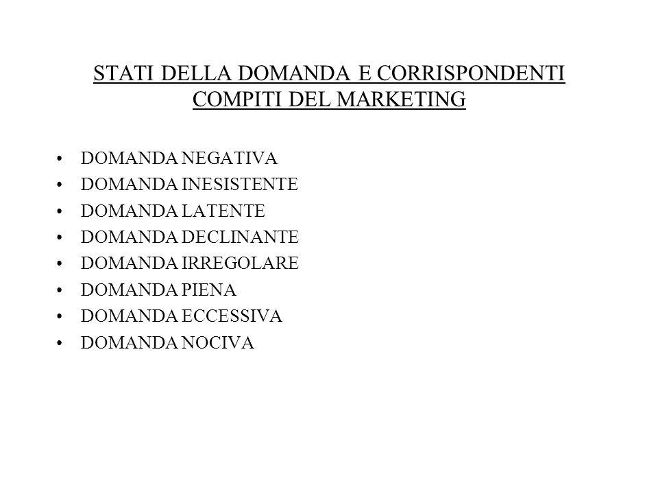 STATI DELLA DOMANDA E CORRISPONDENTI COMPITI DEL MARKETING
