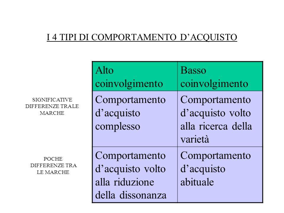 I 4 TIPI DI COMPORTAMENTO D'ACQUISTO
