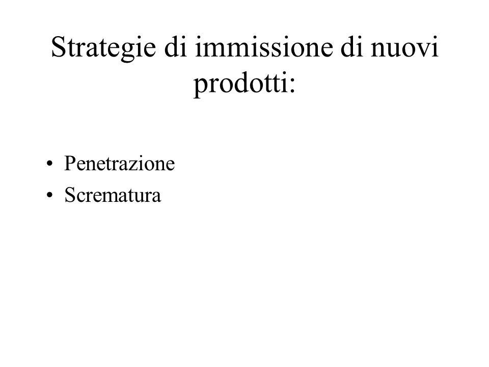 Strategie di immissione di nuovi prodotti:
