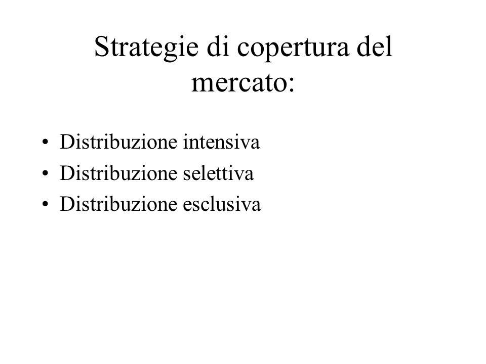 Strategie di copertura del mercato: