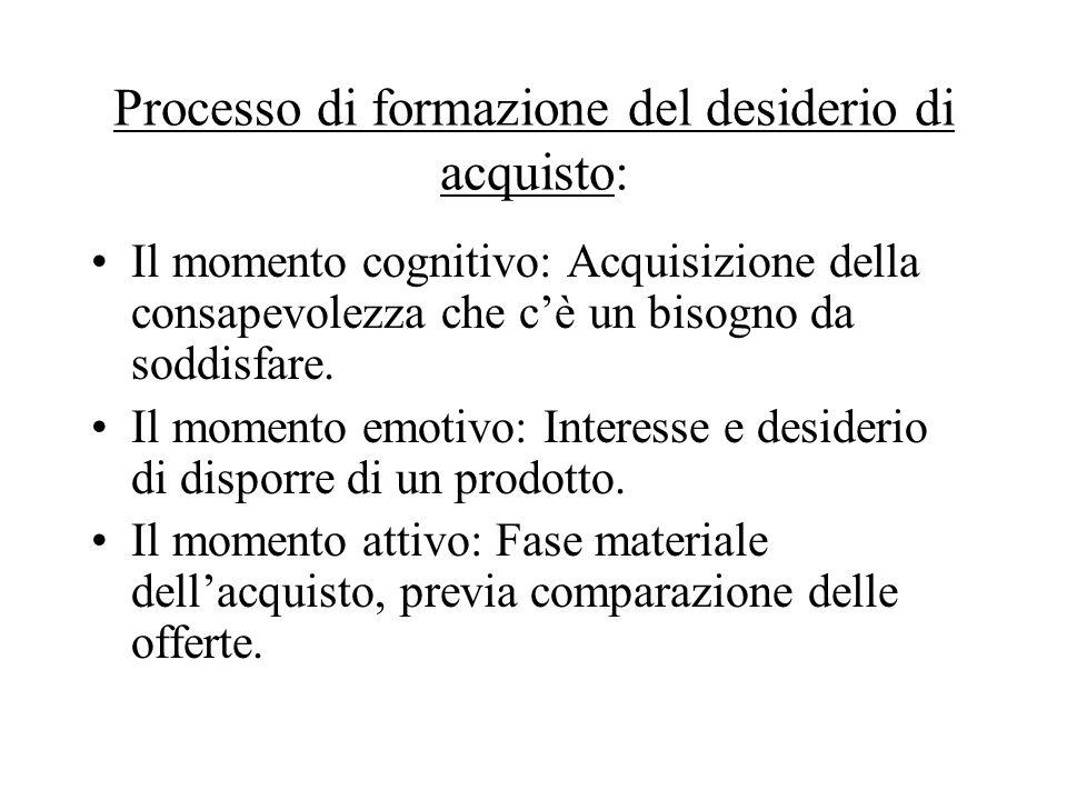 Processo di formazione del desiderio di acquisto: