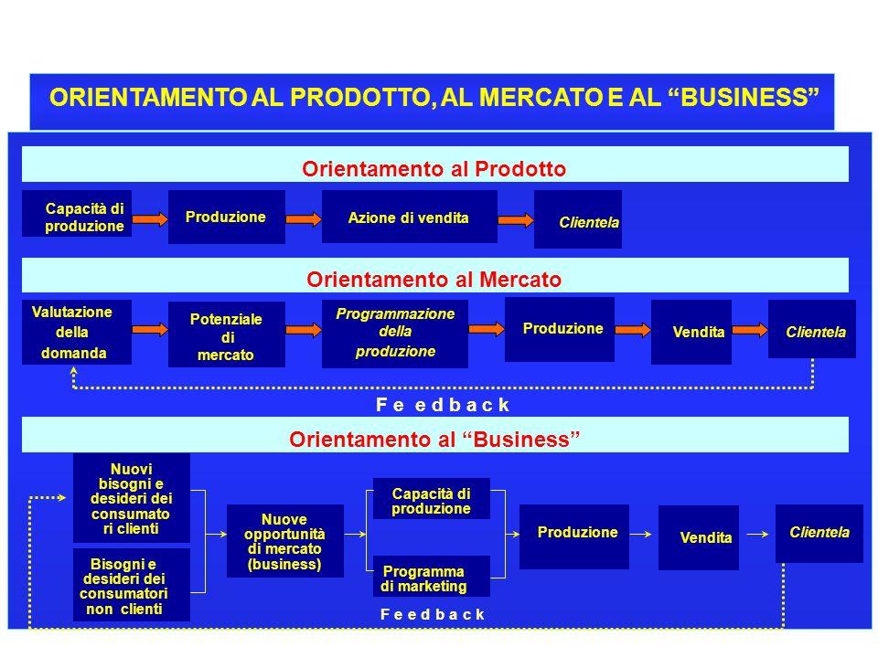 ORIENTAMENTO AL PRODOTTO, AL MERCATO E AL BUSINESS