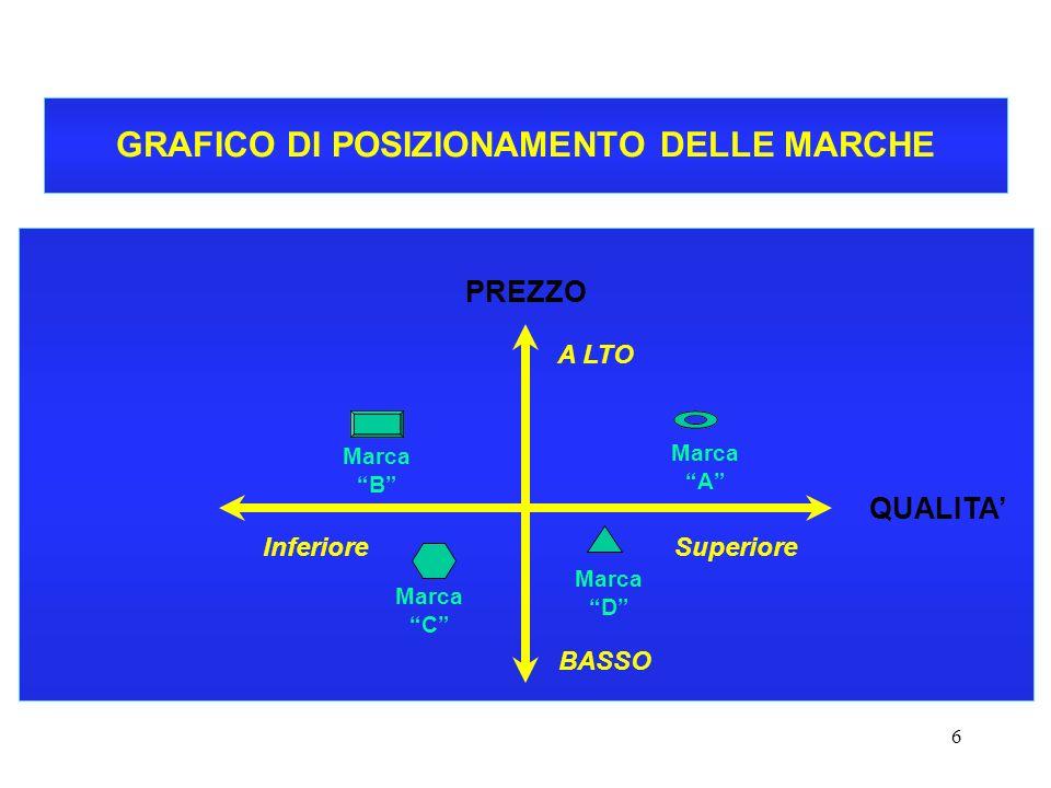 GRAFICO DI POSIZIONAMENTO DELLE MARCHE