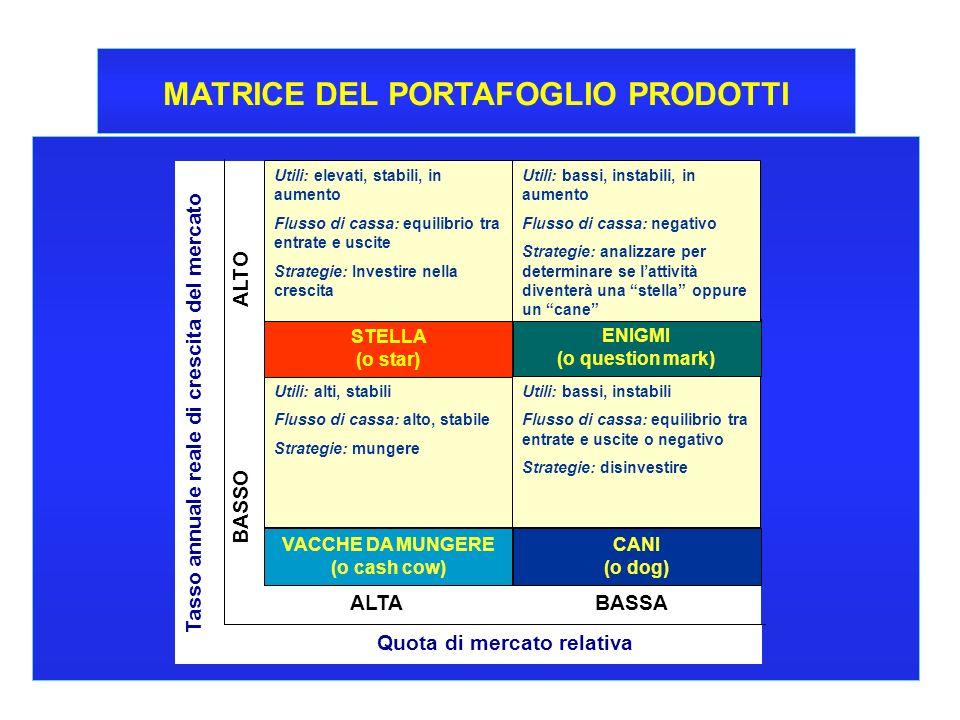 MATRICE DEL PORTAFOGLIO PRODOTTI
