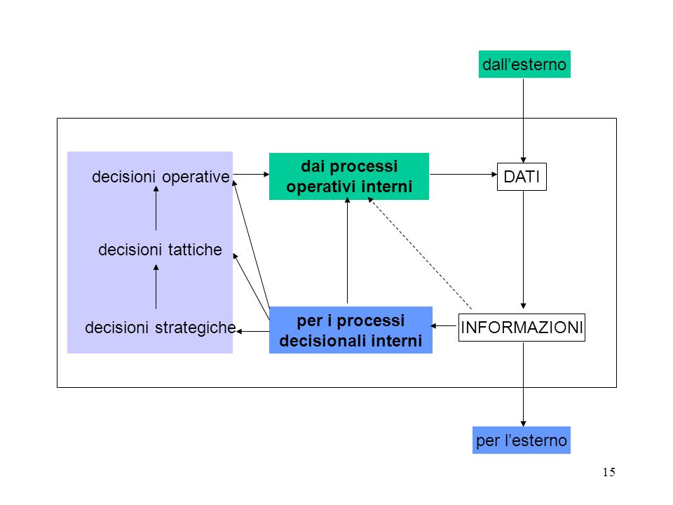 dai processi operativi interni per i processi decisionali interni