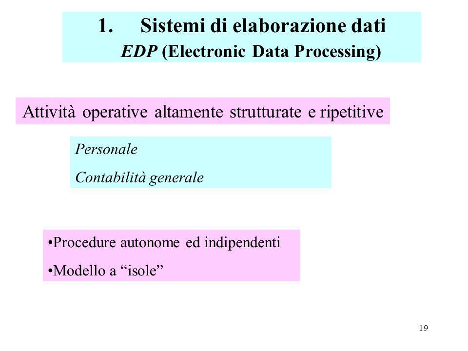 Sistemi di elaborazione dati EDP (Electronic Data Processing)