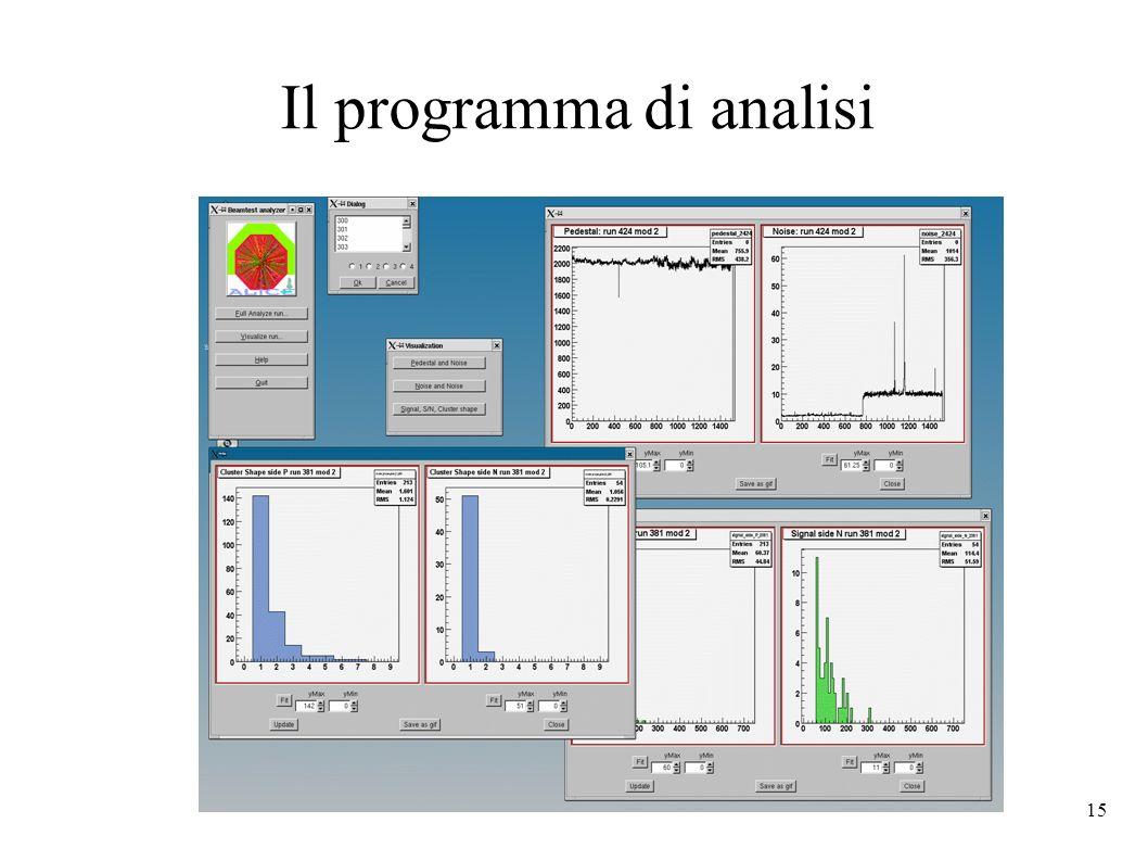 Il programma di analisi