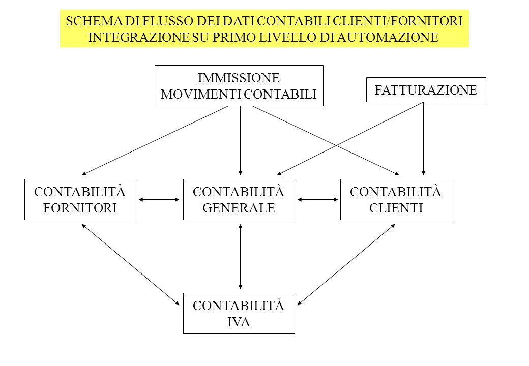 SCHEMA DI FLUSSO DEI DATI CONTABILI CLIENTI/FORNITORI