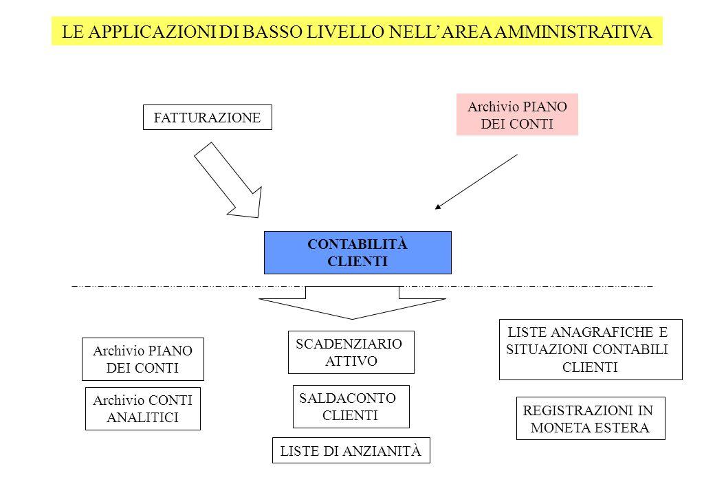 LE APPLICAZIONI DI BASSO LIVELLO NELL'AREA AMMINISTRATIVA