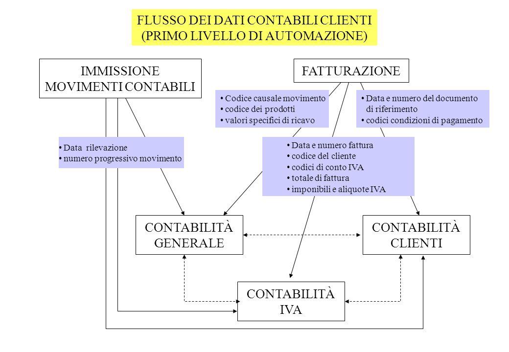 FLUSSO DEI DATI CONTABILI CLIENTI (PRIMO LIVELLO DI AUTOMAZIONE)