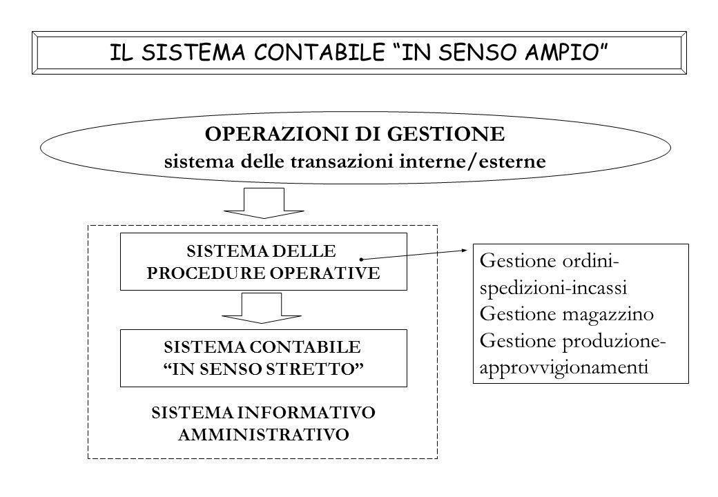 OPERAZIONI DI GESTIONE sistema delle transazioni interne/esterne