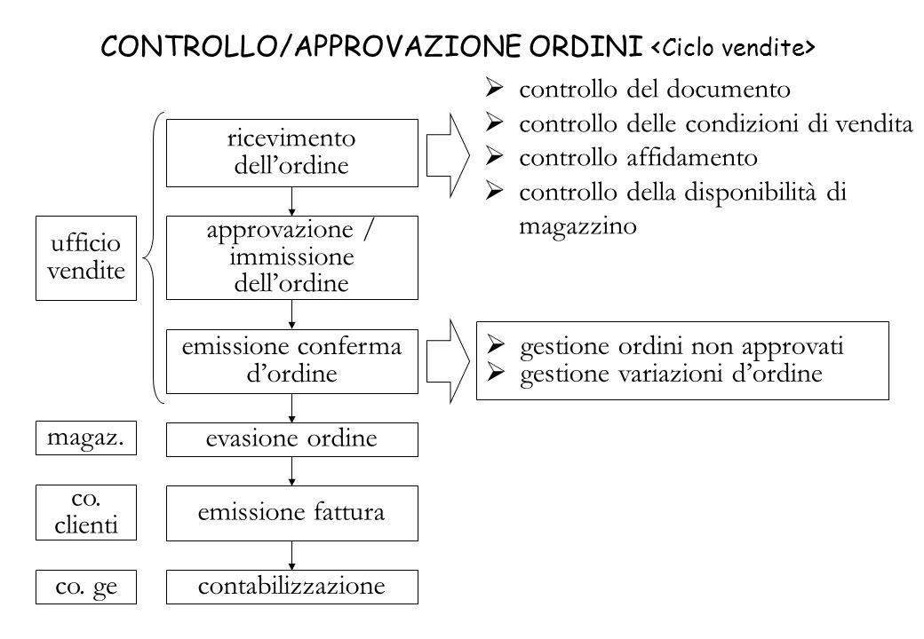 CONTROLLO/APPROVAZIONE ORDINI <Ciclo vendite>
