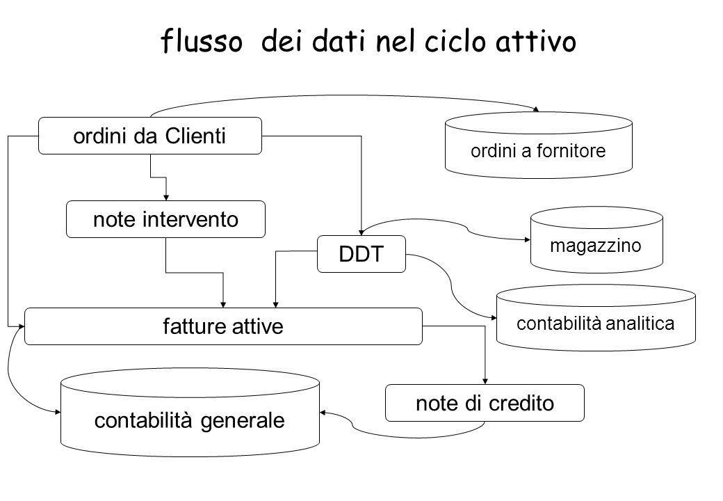 flusso dei dati nel ciclo attivo