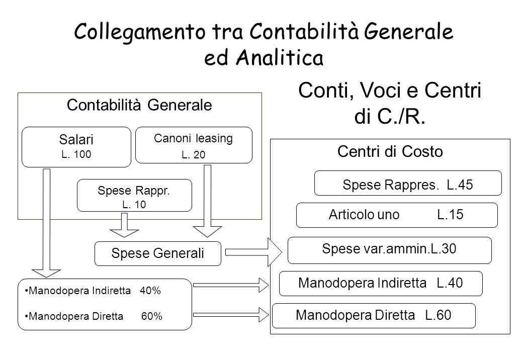 Collegamento tra Contabilità Generale ed Analitica