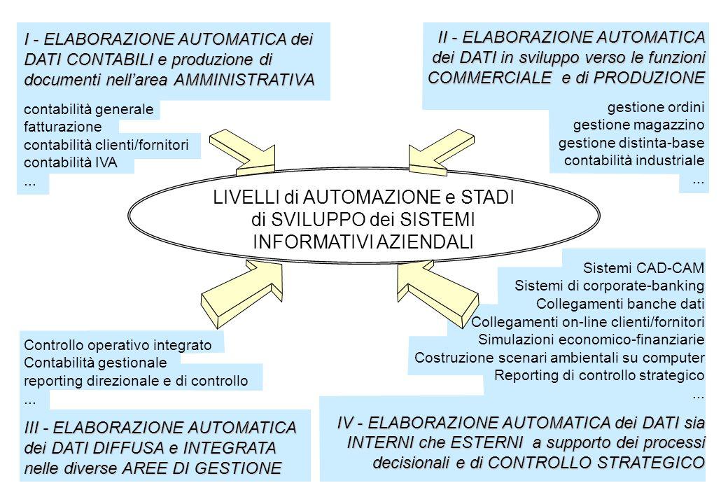I - ELABORAZIONE AUTOMATICA dei DATI CONTABILI e produzione di documenti nell'area AMMINISTRATIVA