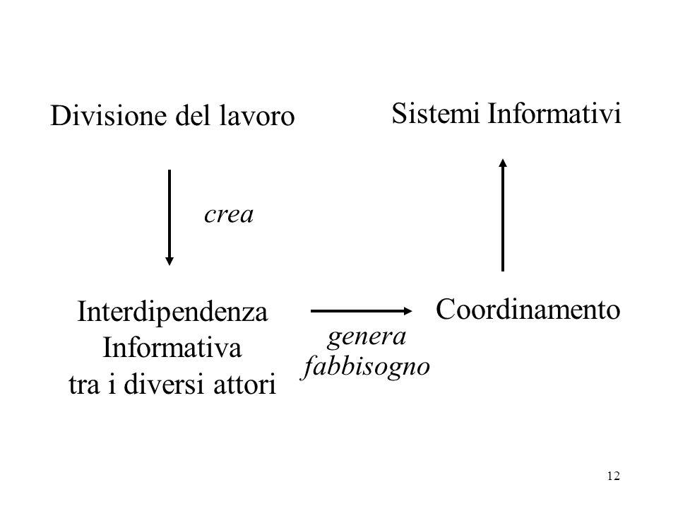 Divisione del lavoro Sistemi Informativi Coordinamento Interdipendenza