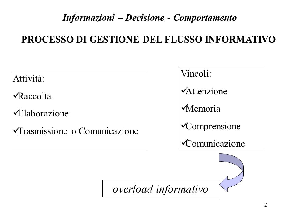 overload informativo Informazioni – Decisione - Comportamento