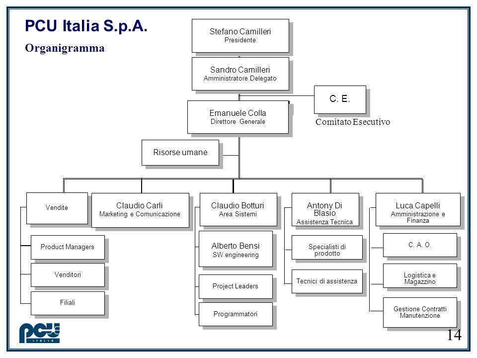 PCU Italia S.p.A. Organigramma