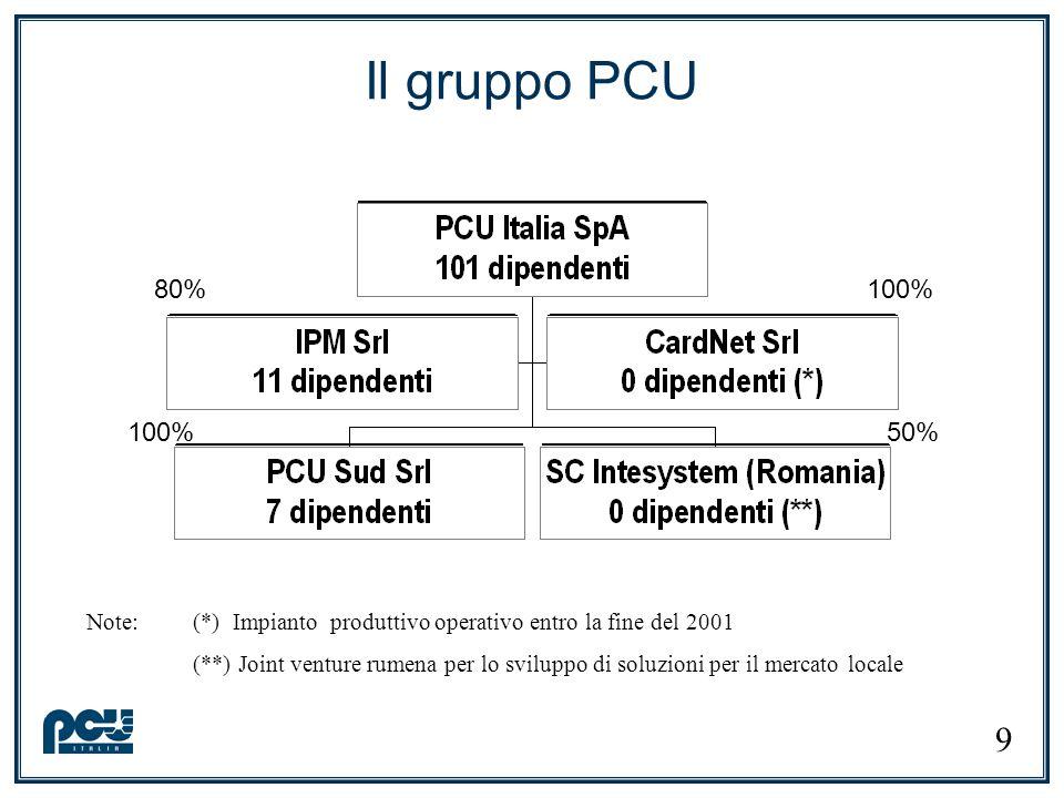 Il gruppo PCU 80% 100% 100% 50% Note: (*) Impianto produttivo operativo entro la fine del 2001.