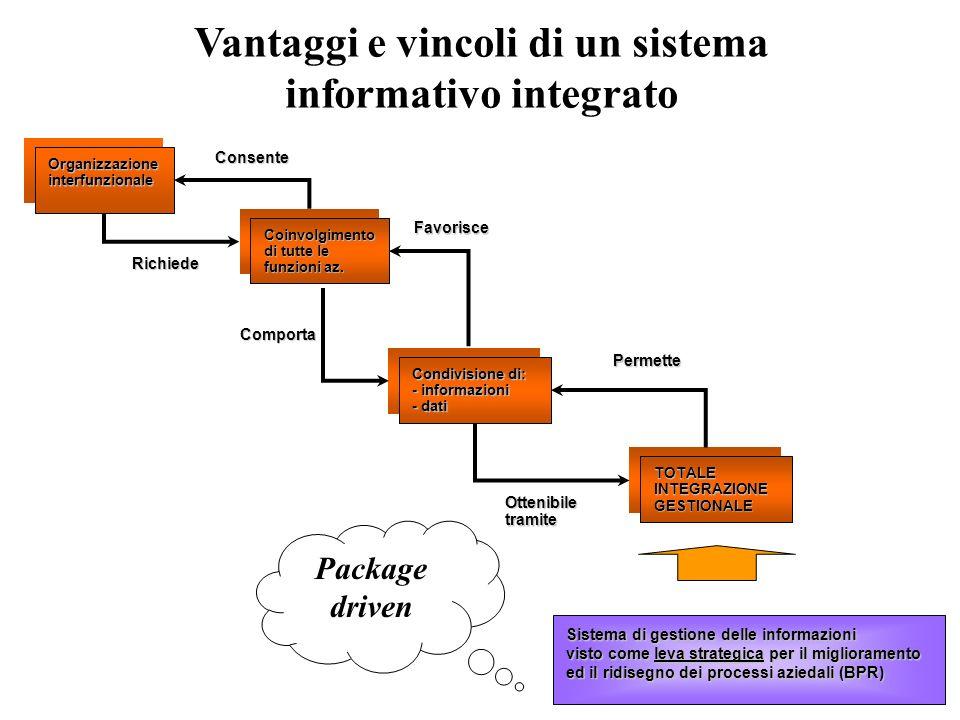 Vantaggi e vincoli di un sistema informativo integrato