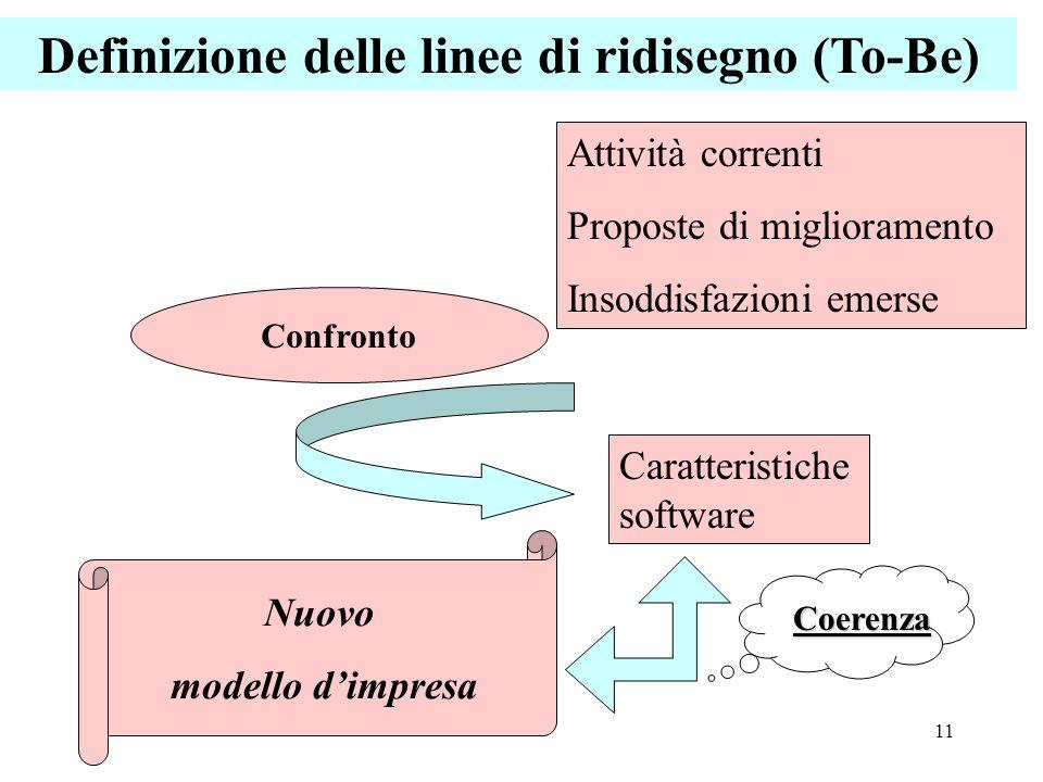 Definizione delle linee di ridisegno (To-Be)
