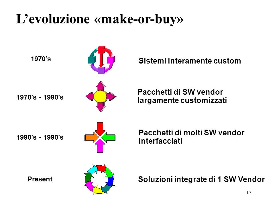 L'evoluzione «make-or-buy»