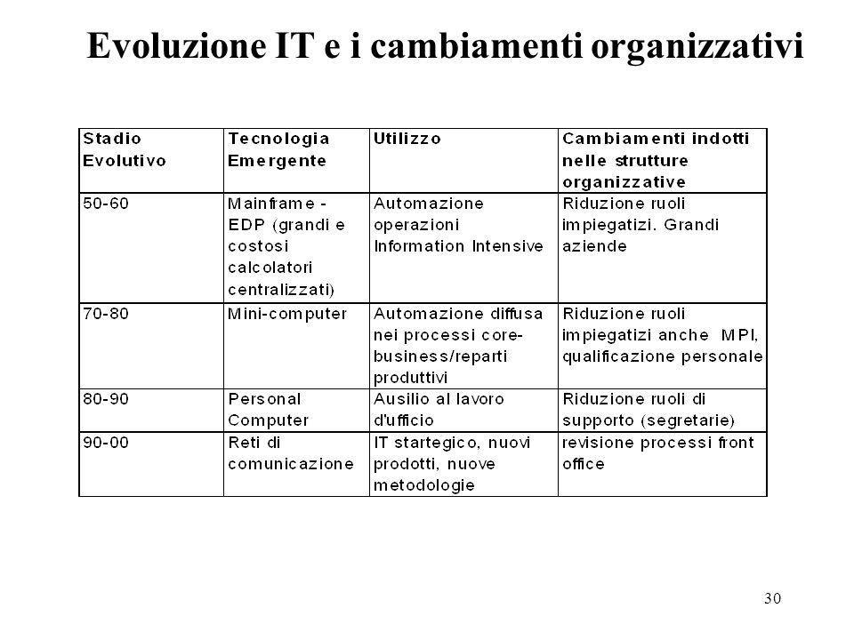Evoluzione IT e i cambiamenti organizzativi