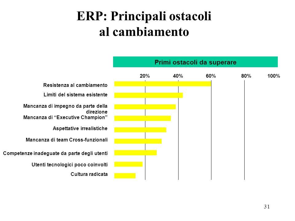 ERP: Principali ostacoli al cambiamento