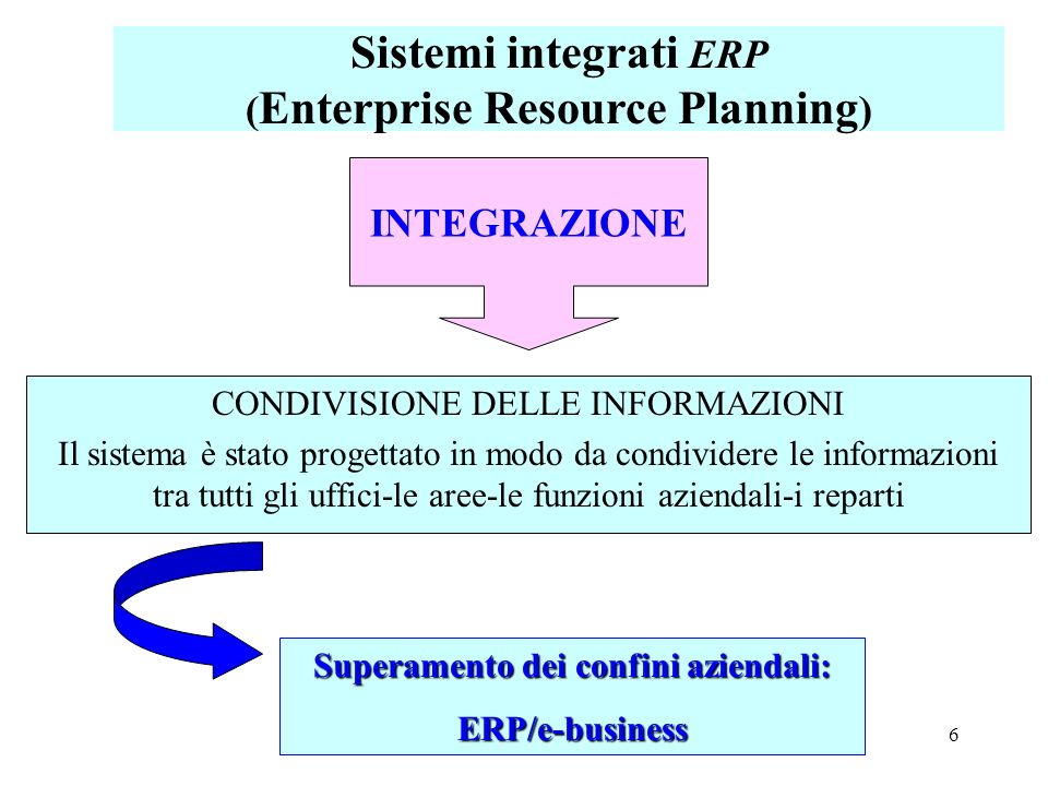 (Enterprise Resource Planning) Superamento dei confini aziendali: