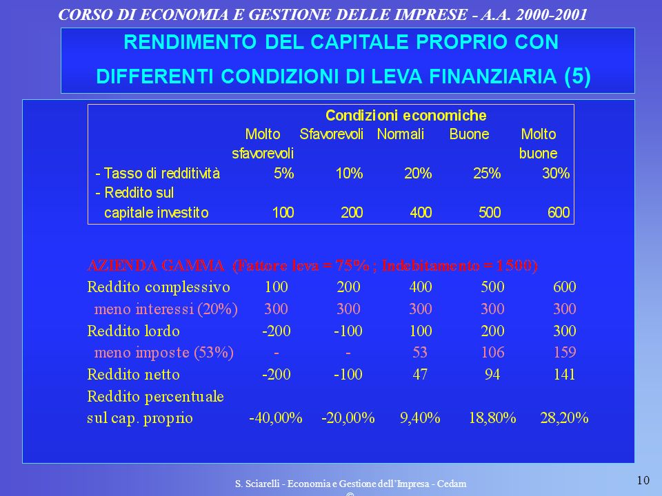 RENDIMENTO DEL CAPITALE PROPRIO CON