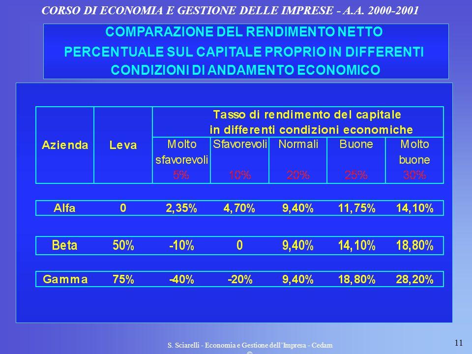 COMPARAZIONE DEL RENDIMENTO NETTO