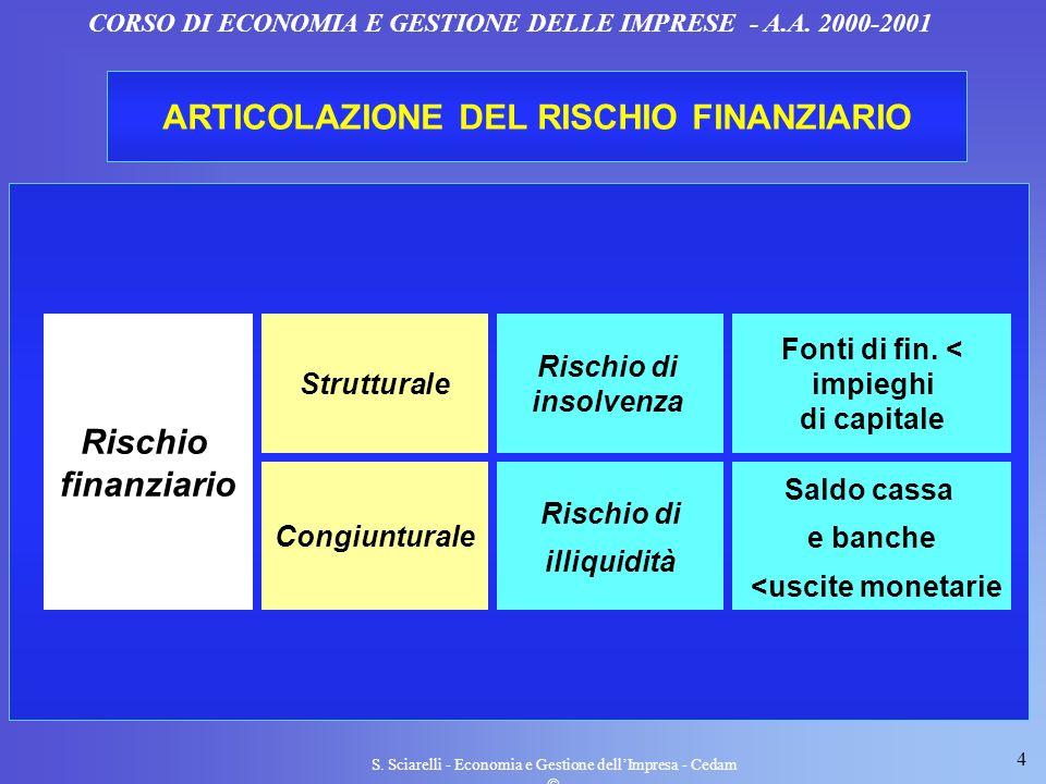 ARTICOLAZIONE DEL RISCHIO FINANZIARIO Rischio finanziario