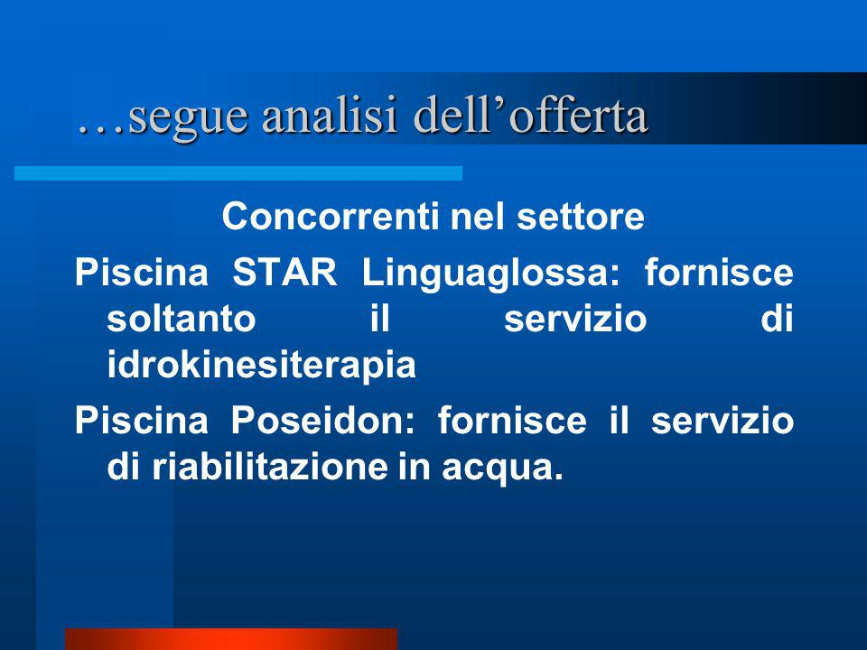 …segue analisi dell'offerta
