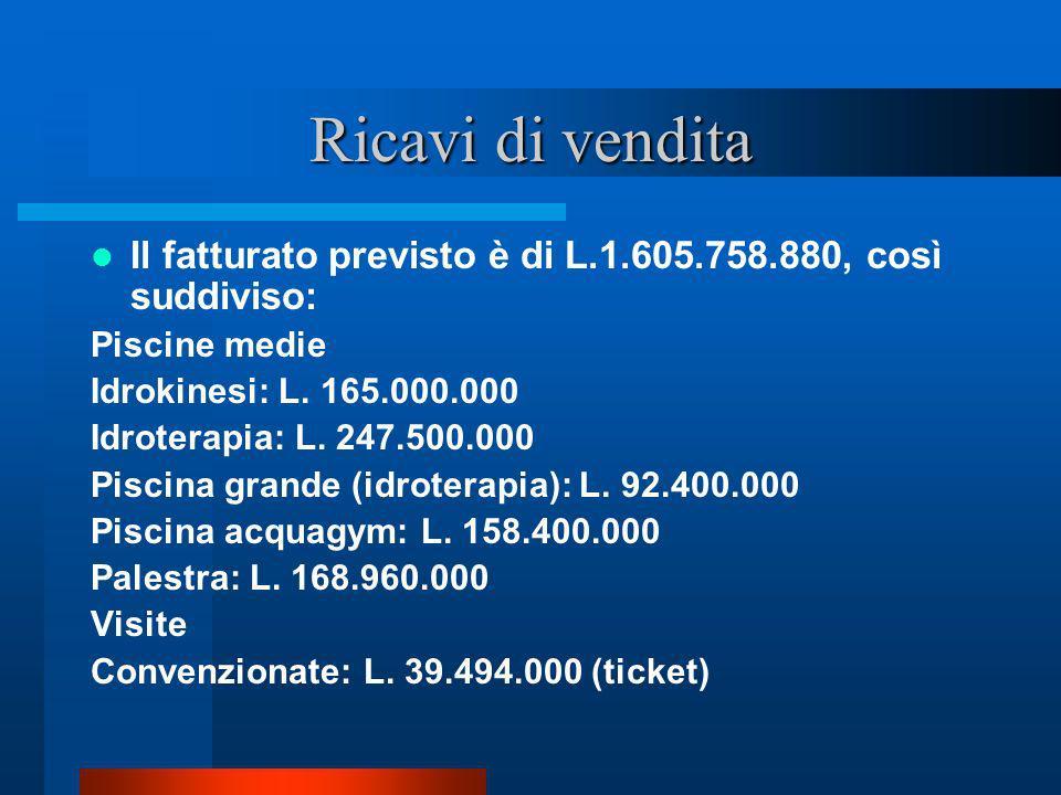 Ricavi di vendita Il fatturato previsto è di L.1.605.758.880, così suddiviso: Piscine medie. Idrokinesi: L. 165.000.000.